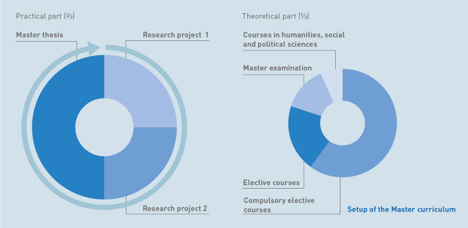 Thesis Topics - List Of PhD Masters Thesis Topics